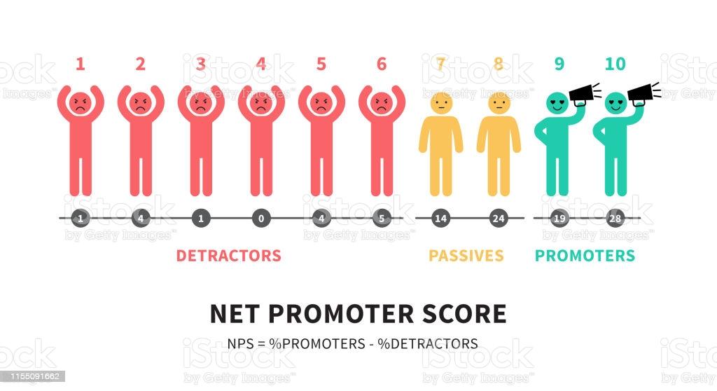 Jeg siger dig, at denne Net promoter score kan hjælpe din forretning med aktivt at skabe loyale kunder. Loyale kunder er super vigtige, fordi de kommer igen og igen og igen.